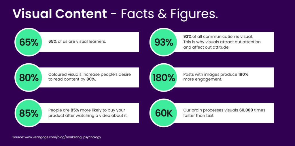 Visual content facts and figures